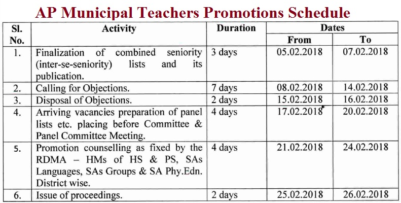 AP Municipal Teachers Promotions Schedule, Guidelines and Clarifications, Lr.Roc.No.3276/201743, dated:31.01.2018, AP Municipal Teachers Promotions schedule