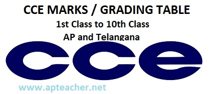 CCE Marks New Grading Table AP and Telangana , CCE Marks New Grading Table AP and Telangana , ap Telangana cce marks grading table  from 6th to 10th classes
