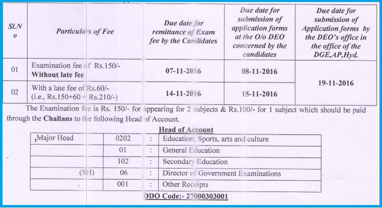 HM Account Notification DEC-2016, Application Form, Download Hall Ticket, AP HM Account Test Fee Due dates, Examination Dates, Downloading the Hall Tickets