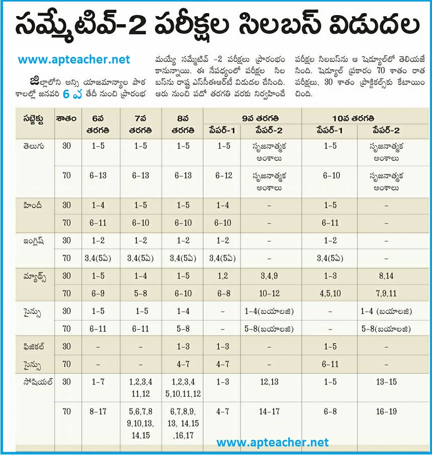 AP Summative-2 Syllabus from VI to X Classes, SA-II Revised Time Table, Summative Examination – II (SA-II) Schedule from 06/01/2017 to 10/01/2017 & from  23/01/2017 to 25/01/2017