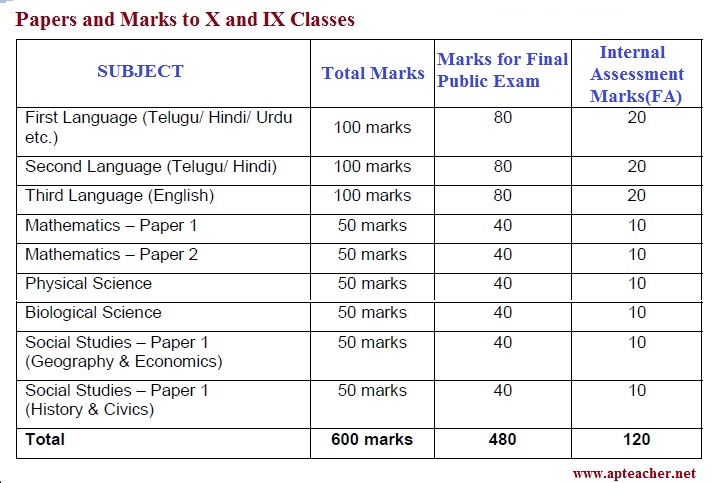 Latest reforms in 10th Class AP Syllabus, Exam Pattern , Evaluation