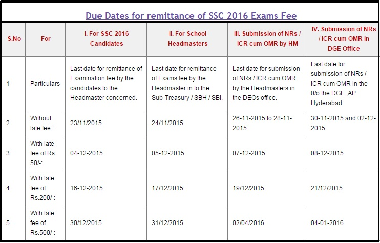 Revised  AP SSC Public Exams March 2016 Fee Due Dates and  Fee Particulars