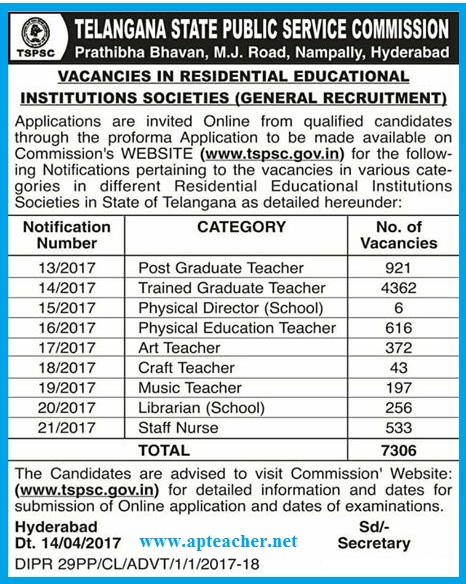 TSPSC 7306 Gurukulam Teachers Posts Recruitment Notification Apply Online @ www.tspsc.gov.in , TSPSC  Gurukulam Teachers Posts Recruitment Notification 2017